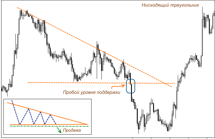 Breakout of the triangle on the chart
